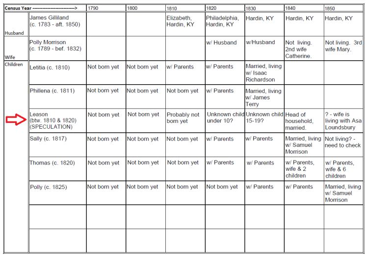 James Gilliland Census Grid