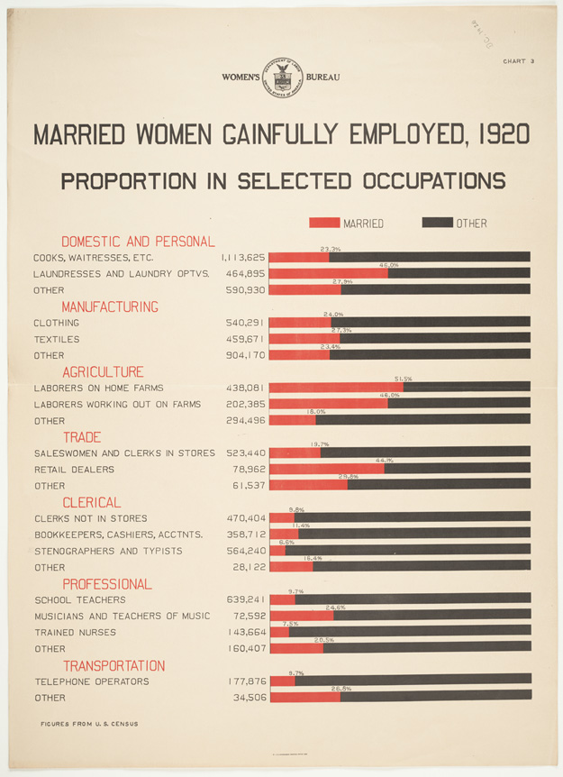 Infographic courtesy of Duke University Libraries Digital Collection
