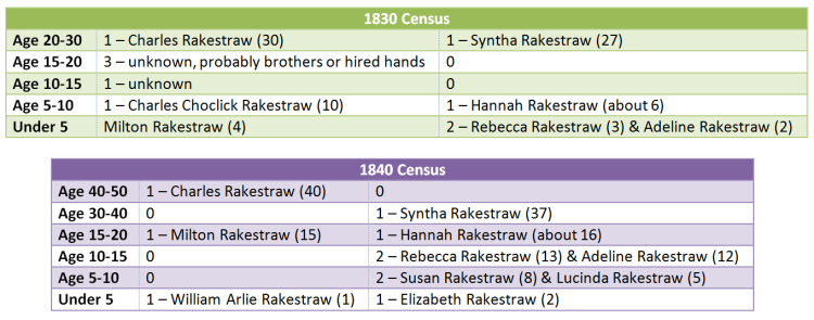 My speculation on the Charles Rakestraw family in 1830 and 1840.